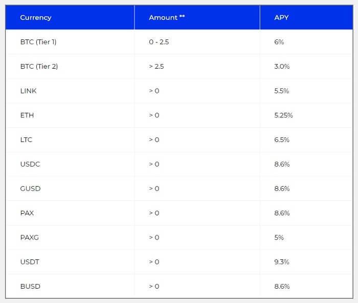 BlockFi-interest-rate-min