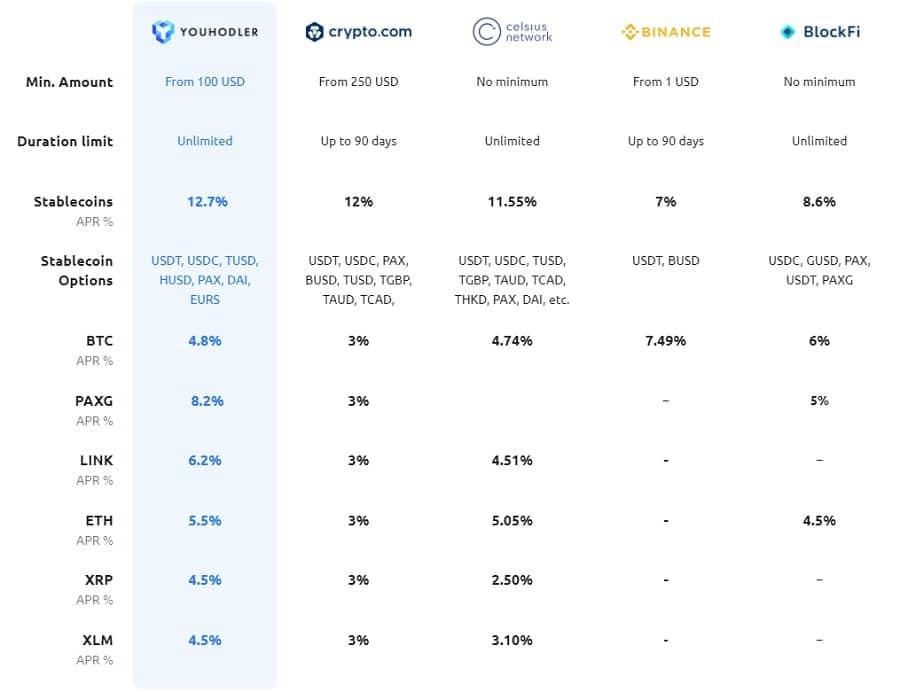 applications de prêt crypto